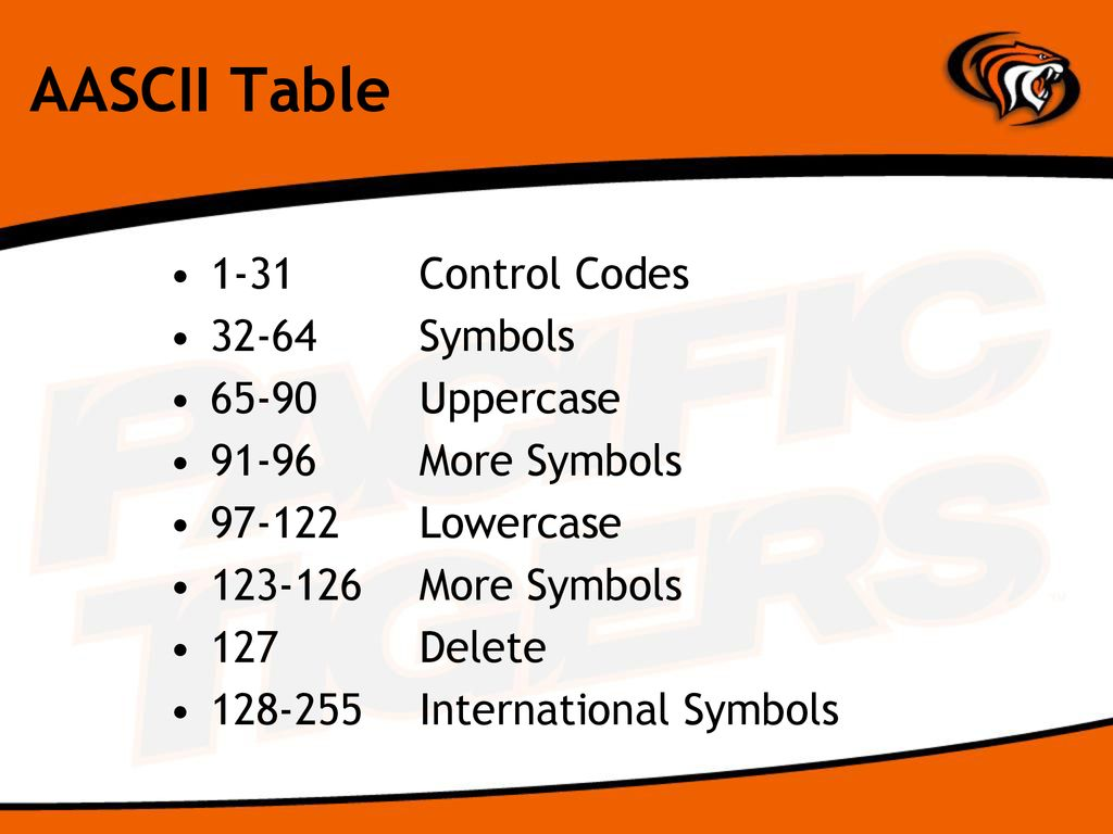 Binary and Hexadecimal Numbers - ppt download