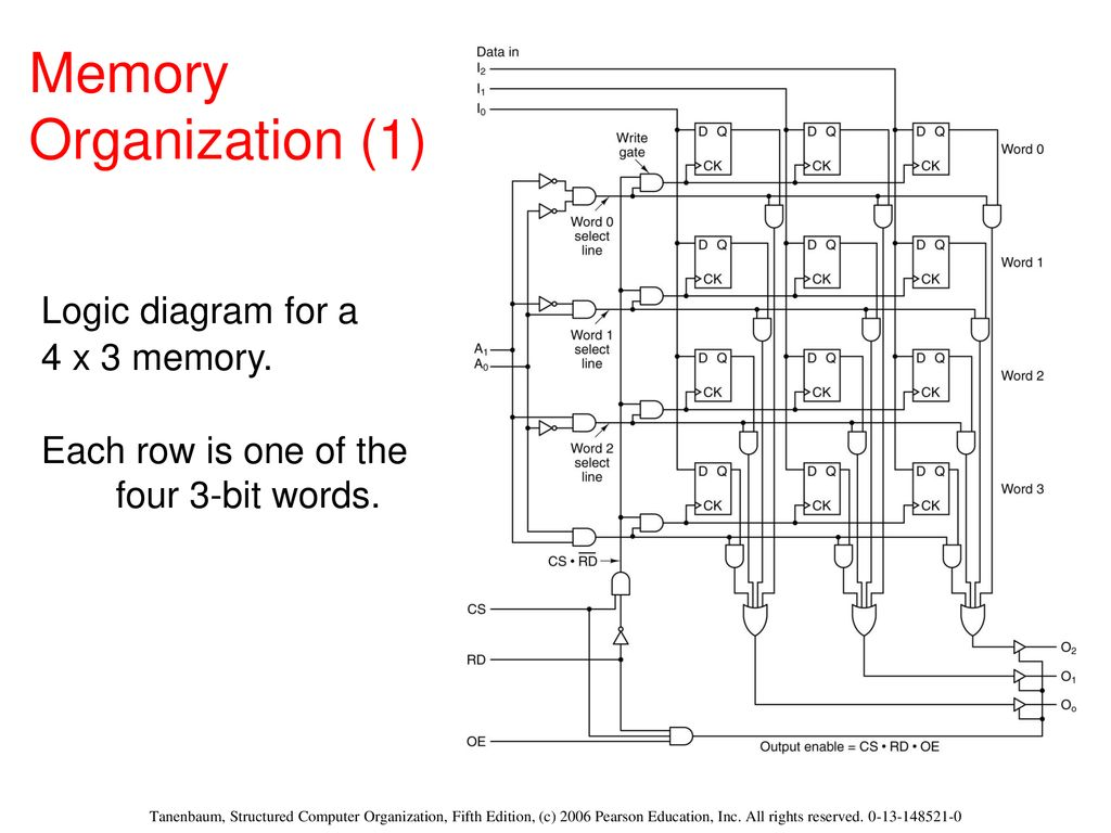 the digital logic level ppt download Mercruiser 4.3 Engine Diagram 31 memory organization (1) logic diagram for a 4 x 3
