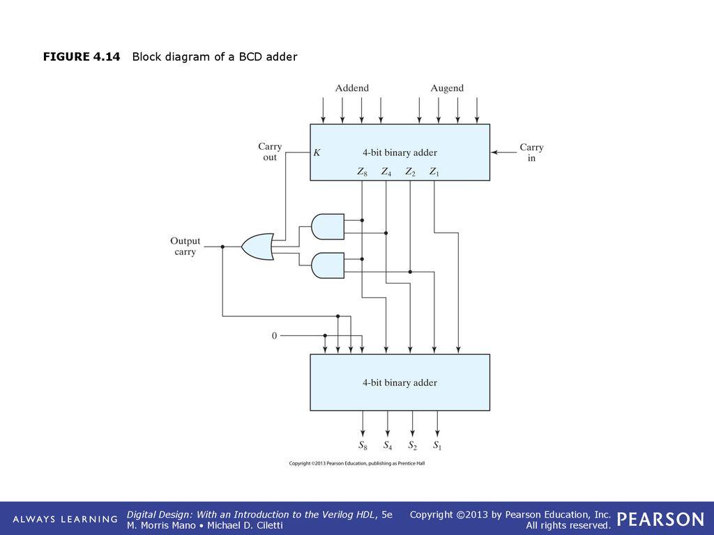 19 figure 4 14 block diagram of a bcd adder