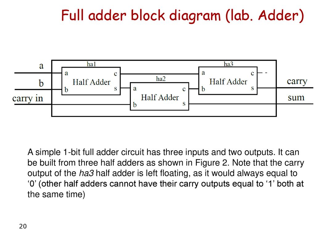 Structural Style Modular Design And Hierarchy Part 1 Ppt Download Be Implemented The Block Diagram Of Full Adder Is Shown Here 20