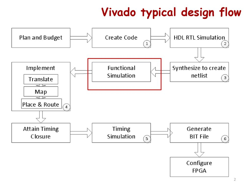 Getting Started with Vivado - ppt download
