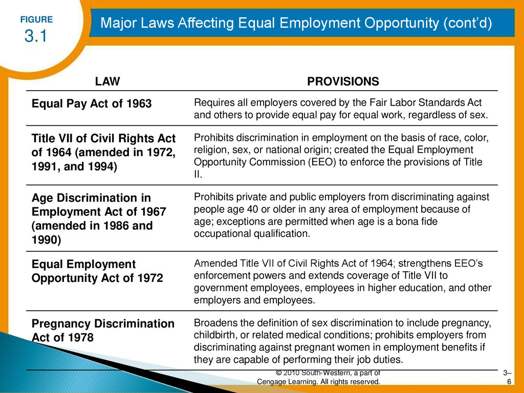 equal employment opportunity and human resources management - ppt