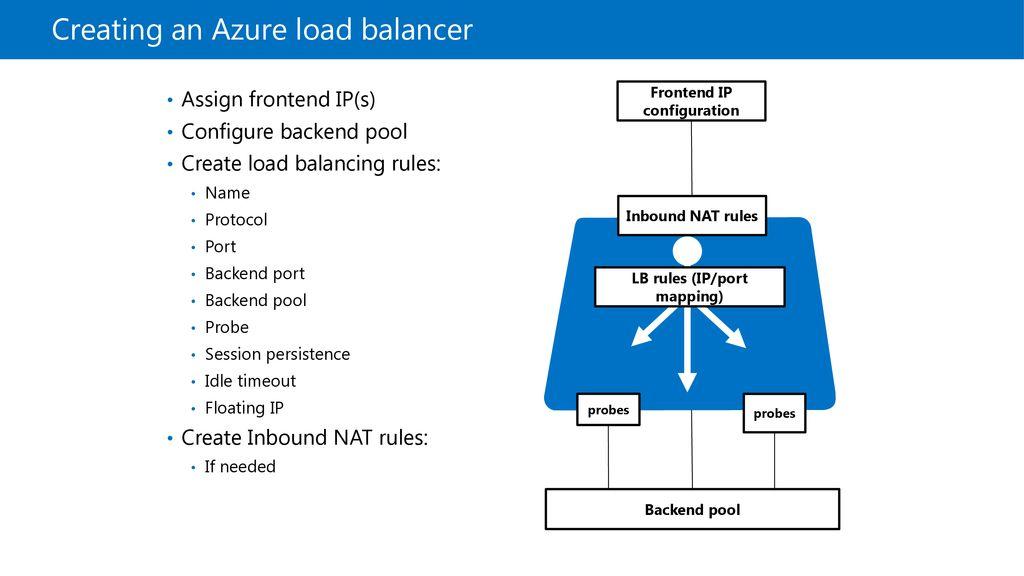 Azure Workshop Azure Fundamentals  - ppt download