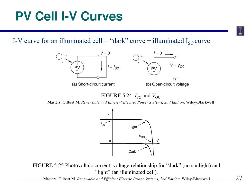Ece 333 Renewable Energy Systems Ppt Download Figure 2 Shortcircuit Current I Sc Opencircuit Voltage V Oc Pv Cell Curves Curve For An Illuminated Dark Isc