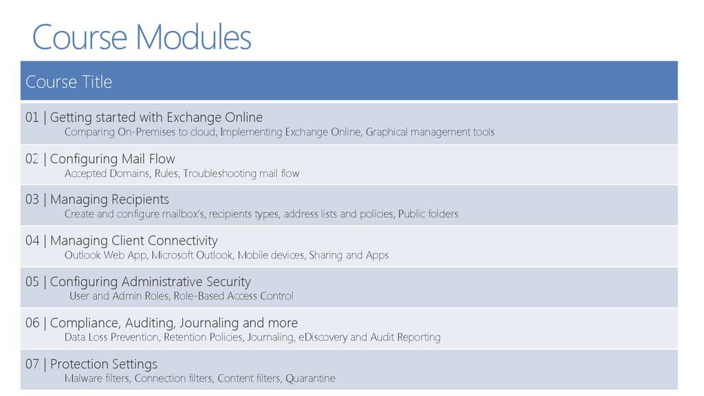 Managing Exchange Online using Office 365 Admin Console - ppt download