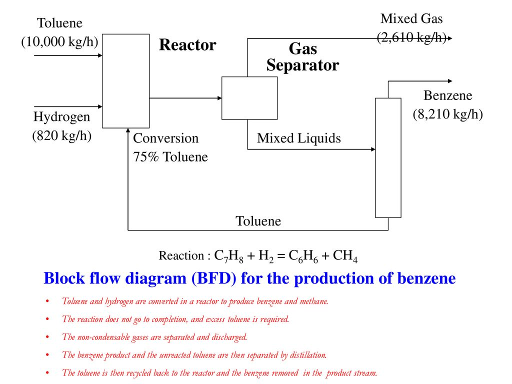 The Most Effective Way Of Communicating Information About A Process Flow Diagram Presentation Block Bfd For Production Benzene