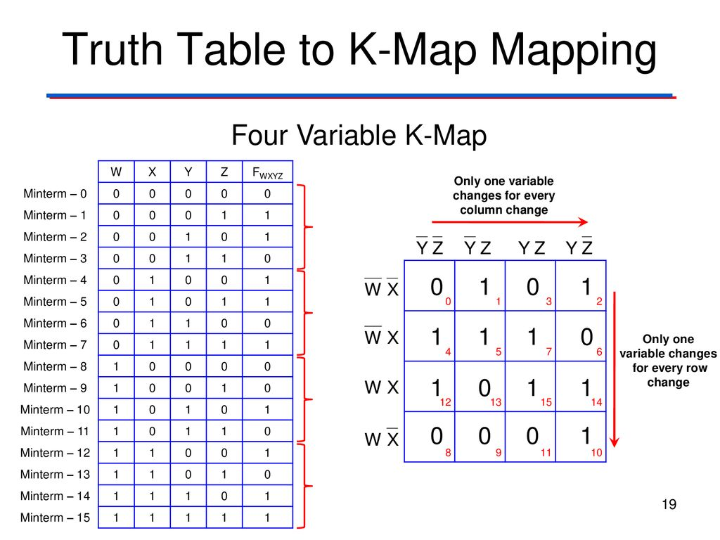 K Mapping on boolean function, boolean algebra, binary decision diagram, logical disjunction, absorption law, bitwise operation, logical conjunction, exclusive or, circuit minimization, de morgan's laws, truth table, digital timing diagram, boolean expression, combinational logic, boolean logic, sheffer stroke, race condition, canonical form,
