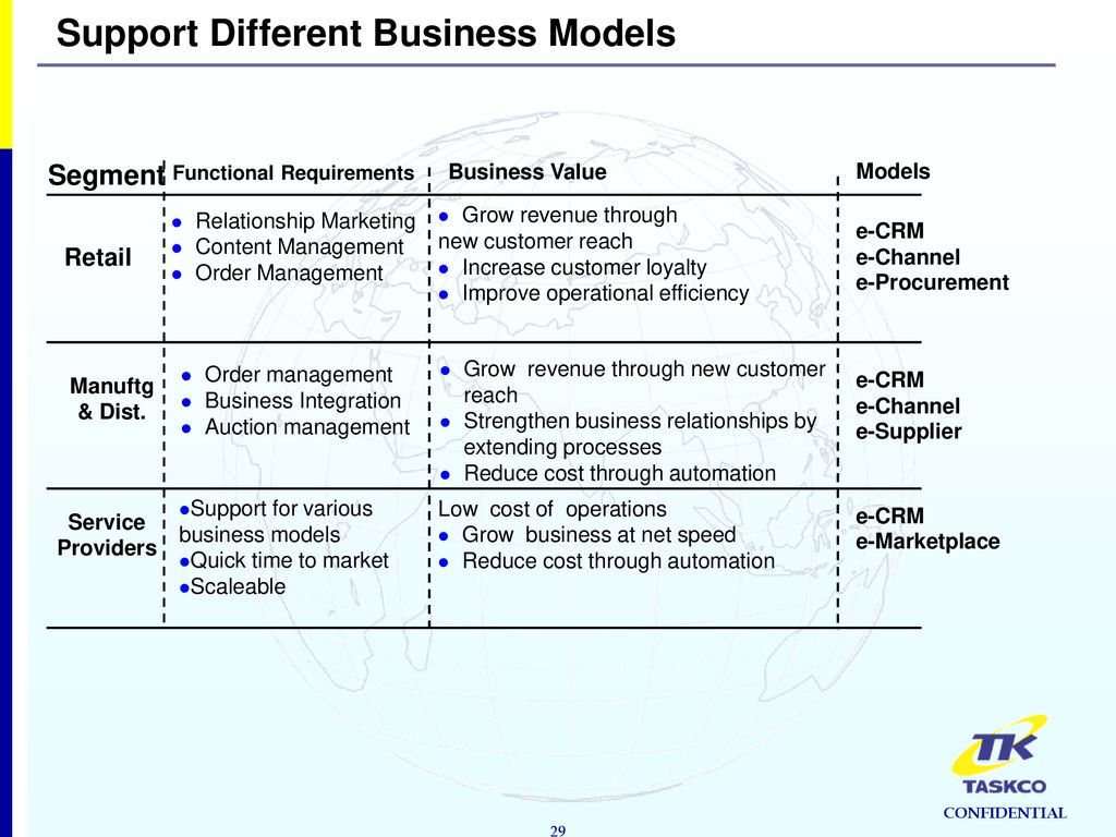 Extending Customer Relationships Through the Web - ppt download