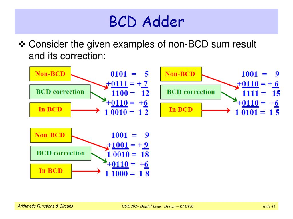 Arithmetic Functions Circuits Ppt Download The Circuit Of Bcd Adder Will Be As Shown In Figure 41 Consider Given Examples Non Sum Result And Its Correction