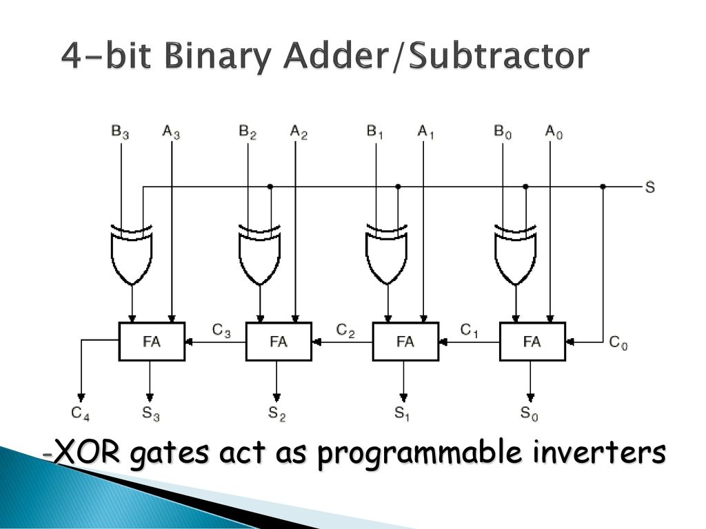 Half Adder Full Subtractor Ppt Download Electric Truth Table 4 Bit Binary Part 1