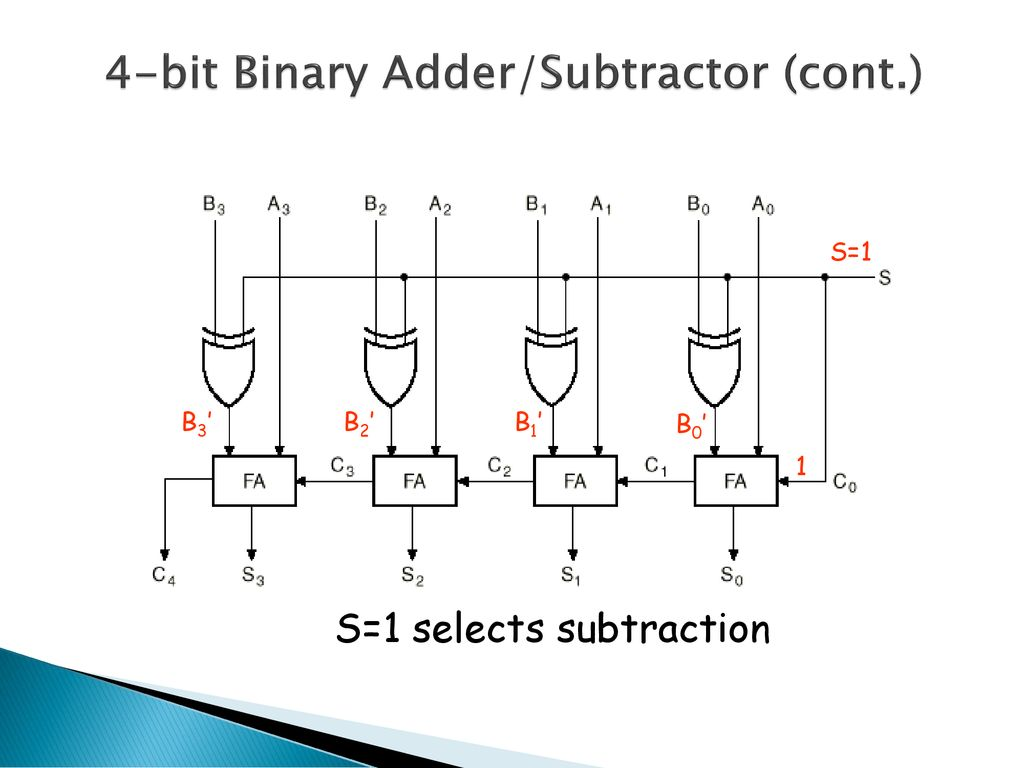 Half Adder Full Subtractor Ppt Download Electric Truth Table 4 Bit Binary Part 1 19