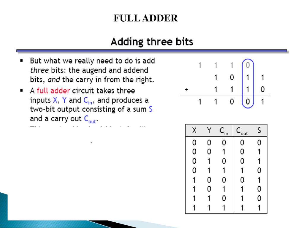 Half Adder Full Subtractor Ppt Download Circuit The May Be 5