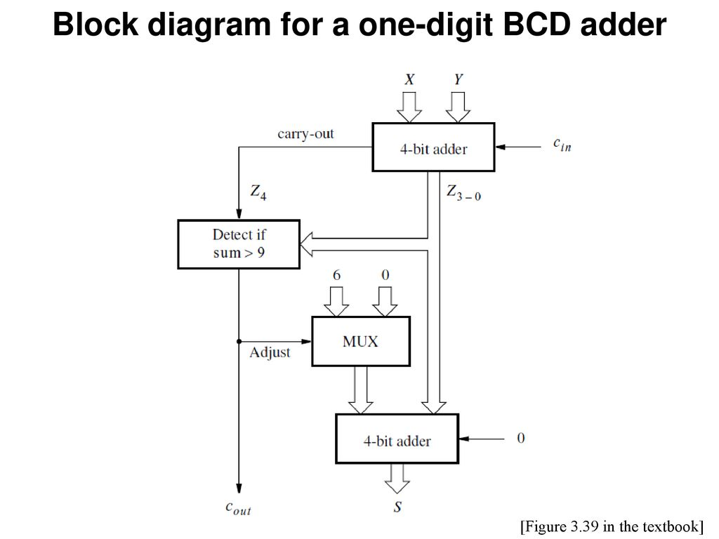 Instructor Alexander Stoytchev Ppt Download The Circuit Of Bcd Adder Will Be As Shown In Figure Block Diagram For A One Digit