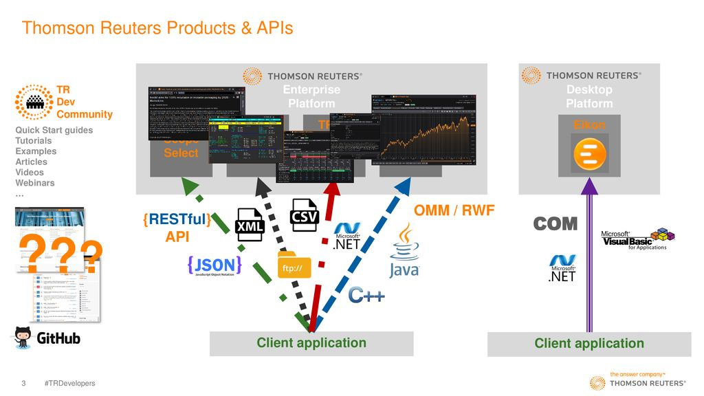 Thomson Reuters API Strategy - ppt download