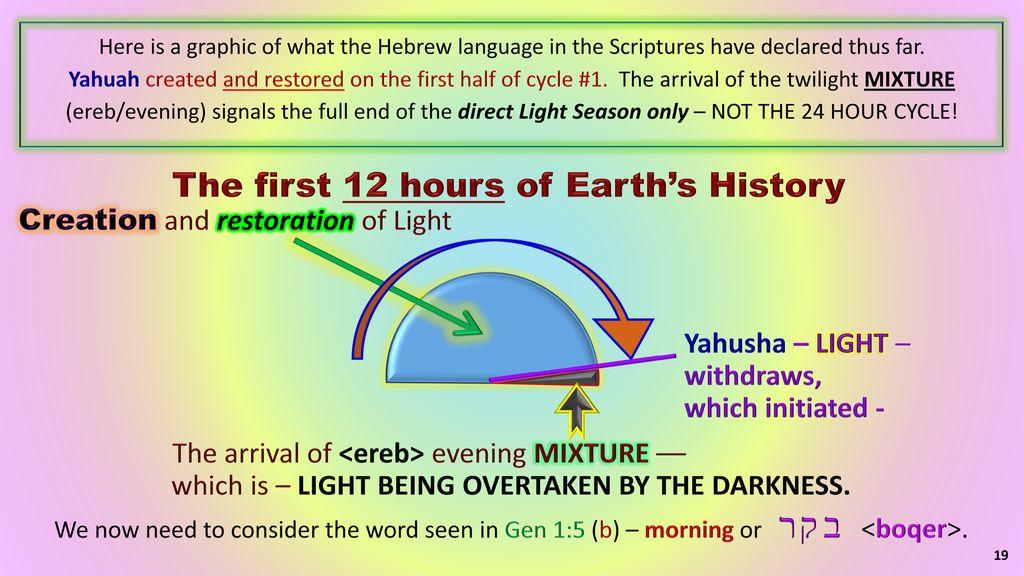 The Creation Week (Part 2) Gen 1:5 - Gen 2:3 (Days 1-7) - ppt download