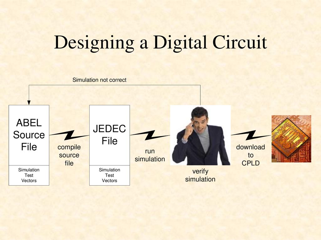 Designing Digital Circuits Using Hardware Description Languages Circuit 3 A