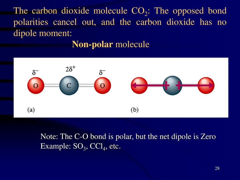 co2 net dipole moment