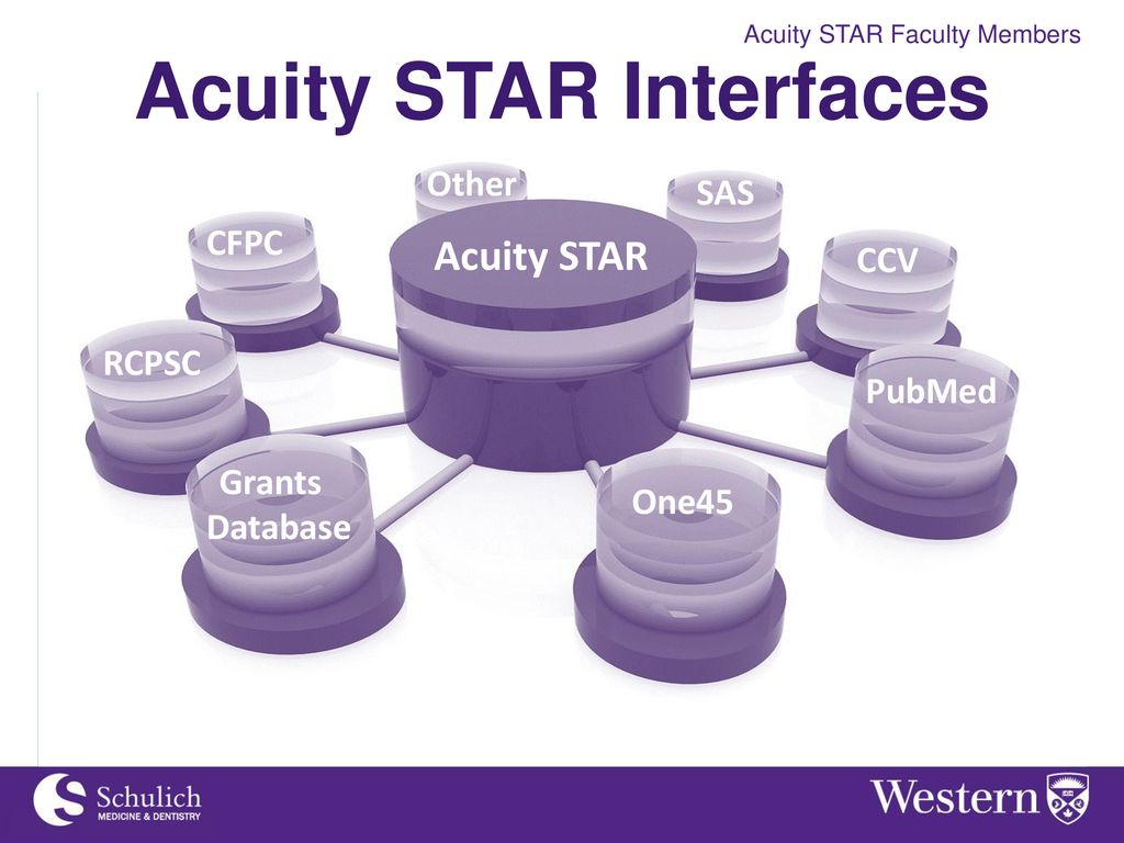 Acuity STAR Faculty Development Workshop - ppt download