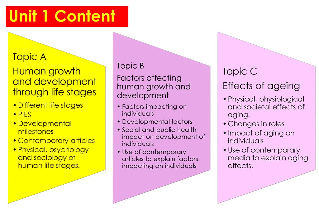 247c37b2887d7 Unit 1 Content Topic A Human growth and development through life stages.  Different life stages