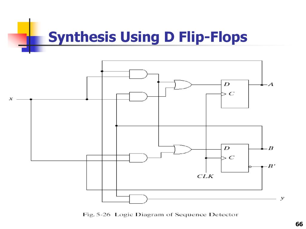 Chapter 5 Synchronous Sequential Logic 1 Circuits Ppt D Flip Flop Diagram 66 Synthesis Using Flops