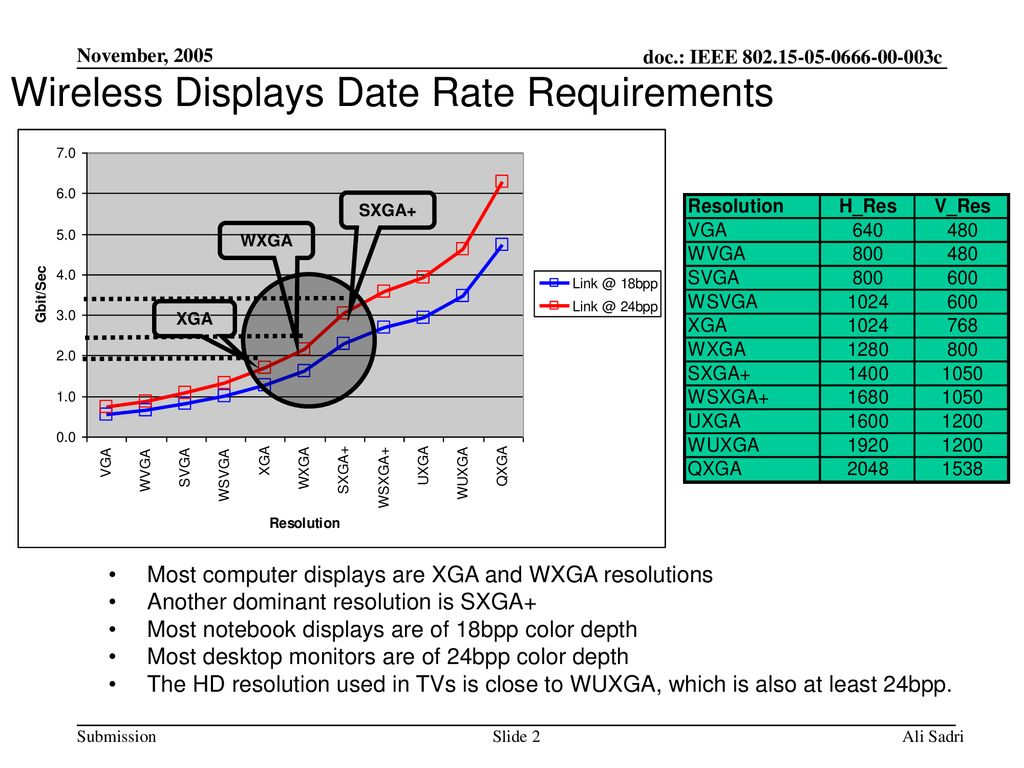 Wireless Displays Date Rate Requirements