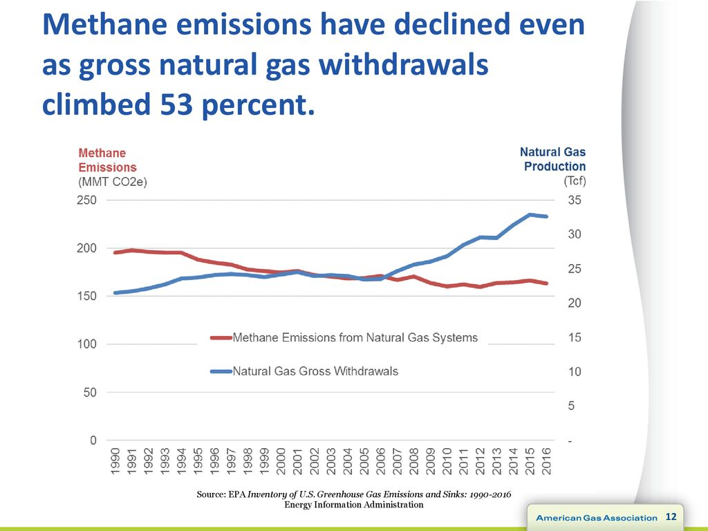 Understanding Updates to the EPA Inventory of Greenhouse Gas