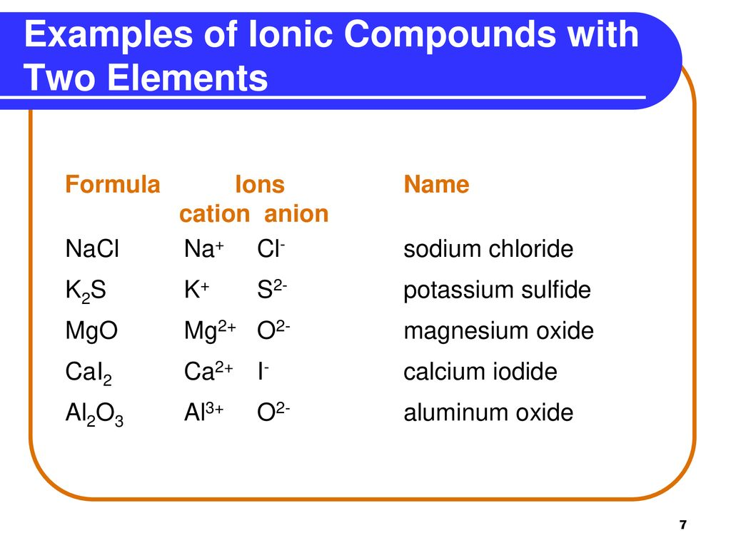 Chapter 4 Compounds and Their Bonds - ppt download