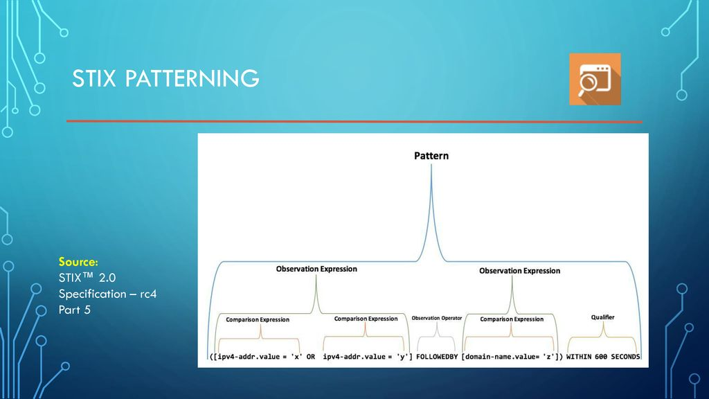 Briefing on STIX | TAXII - ppt download