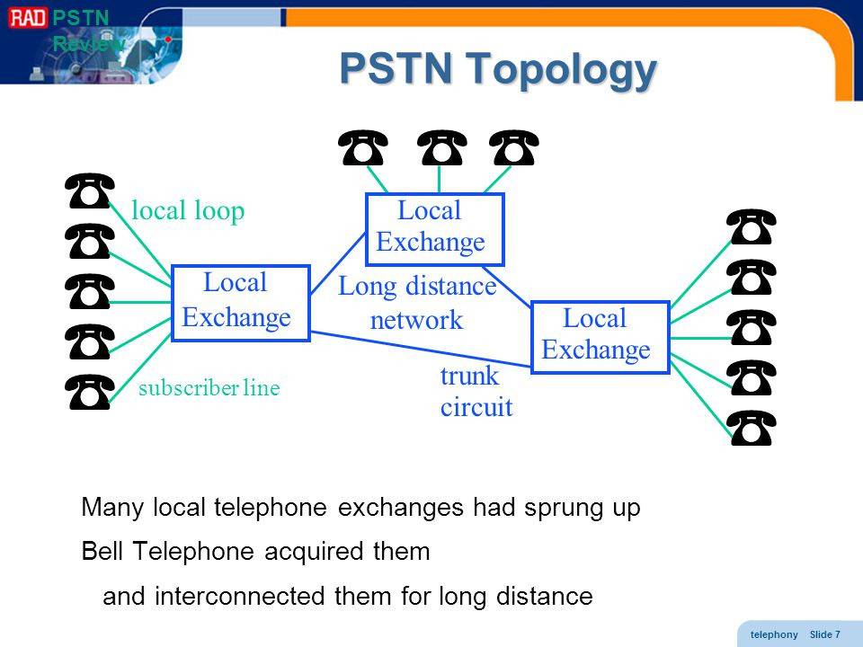 pstn topology local loop local exchange local exchange local exchange