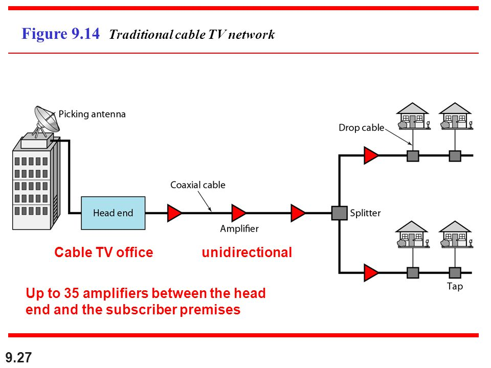 Using Telephone and Cable Networks - ppt video online download