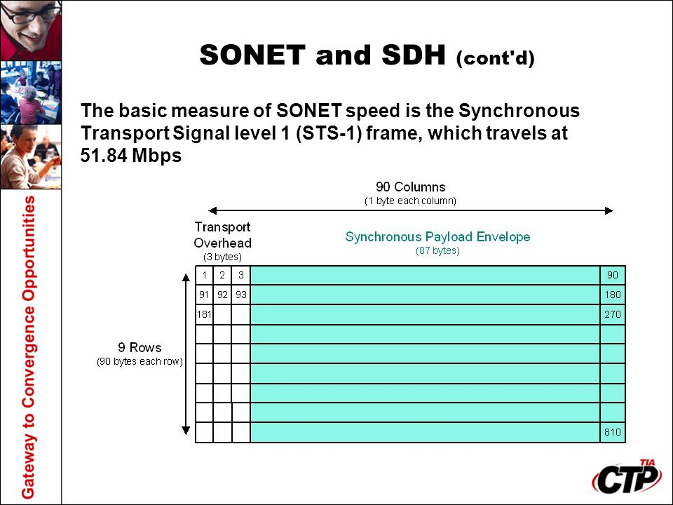 SONET and SDH (cont d) The basic measure of SONET speed is the Synchronous Transport Signal level 1 (STS-1) frame, which travels at Mbps.