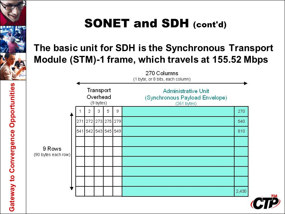 SONET and SDH (cont d) The basic unit for SDH is the Synchronous Transport Module (STM)-1 frame, which travels at Mbps.