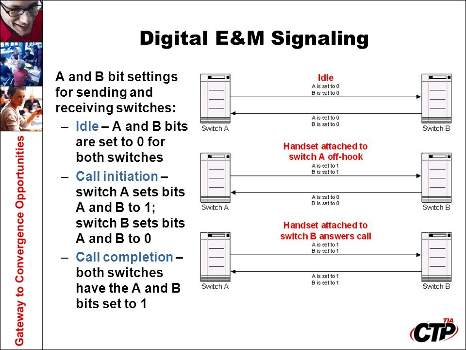 Digital E&M Signaling A and B bit settings for sending and receiving switches: Idle – A and B bits are set to 0 for both switches.