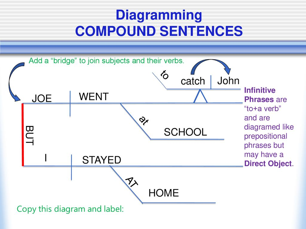 Welcome To The World Of Diagramming Ppt Download