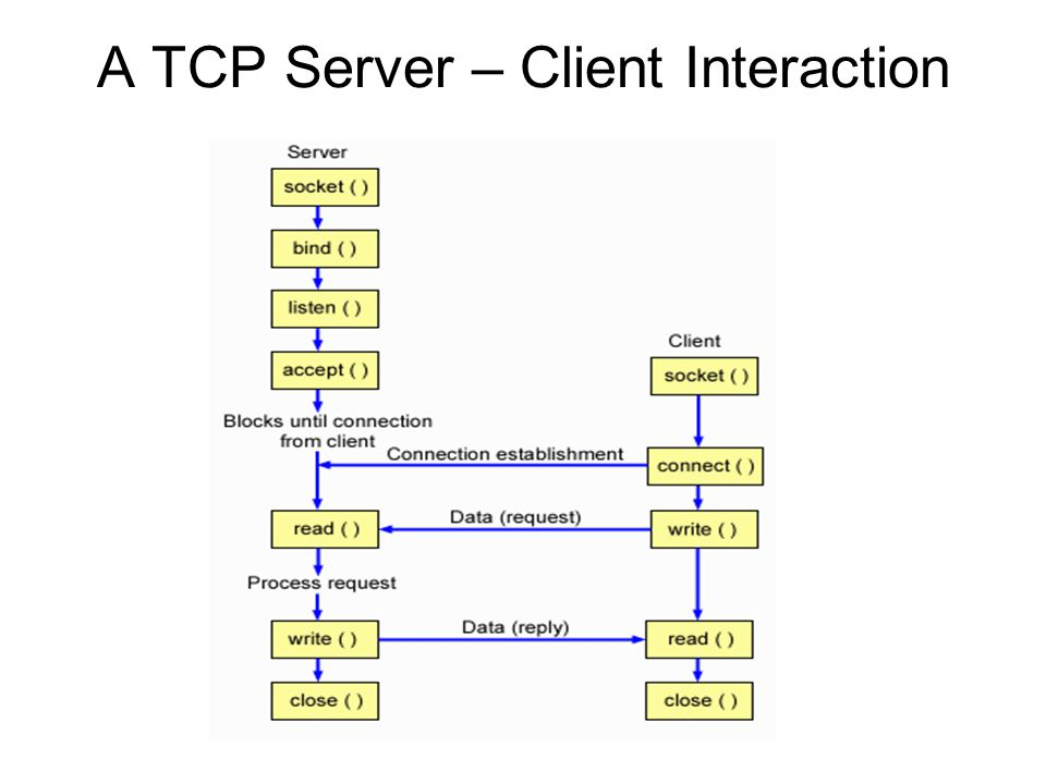 A TCP Server – Client Interaction