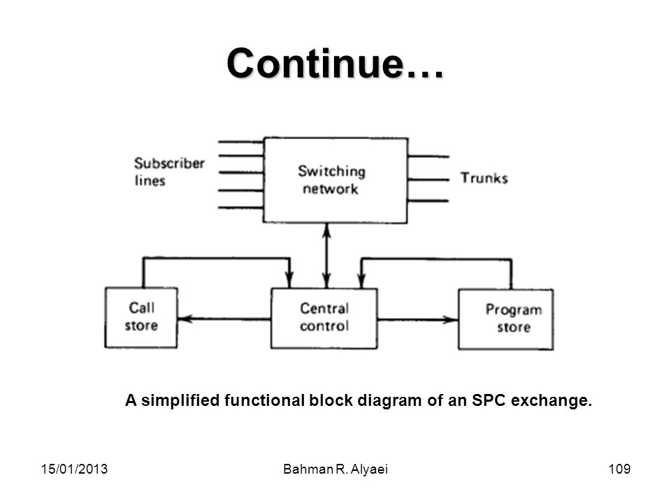 A simplified functional block diagram of an SPC exchange.