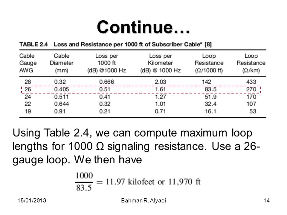 Continue… Using Table 2.4, we can compute maximum loop lengths for 1000 Ω signaling resistance. Use a 26-gauge loop. We then have.