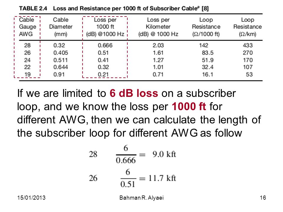 If we are limited to 6 dB loss on a subscriber loop, and we know the loss per 1000 ft for different AWG, then we can calculate the length of the subscriber loop for different AWG as follow