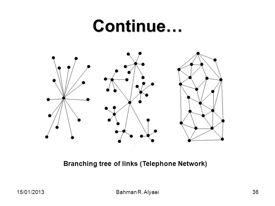 Branching tree of links (Telephone Network)