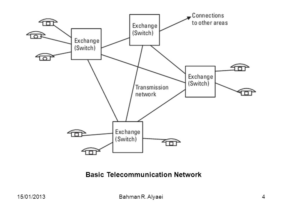 Basic Telecommunication Network