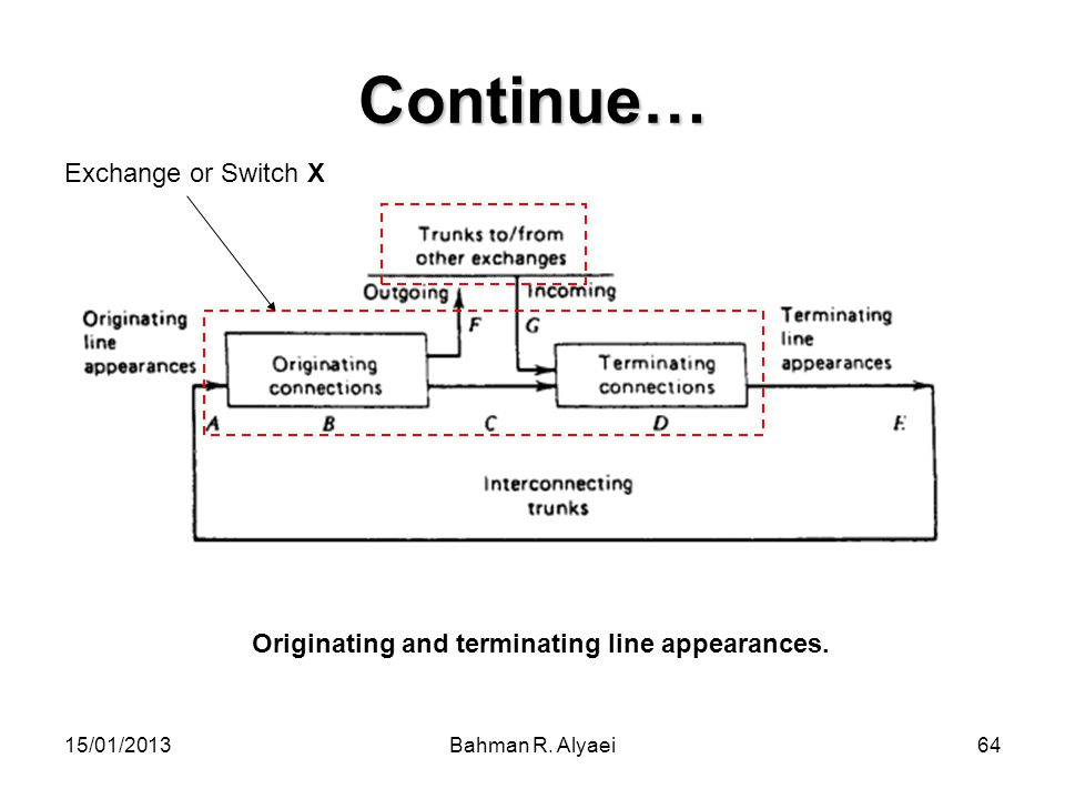 Originating and terminating line appearances.
