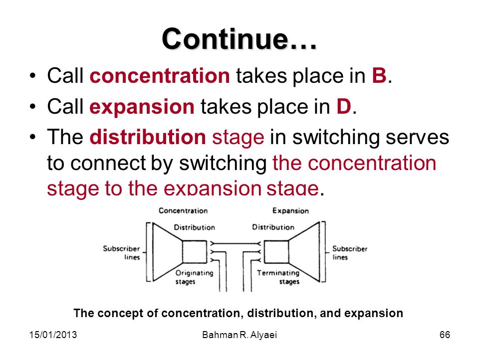 Continue… Call concentration takes place in B.