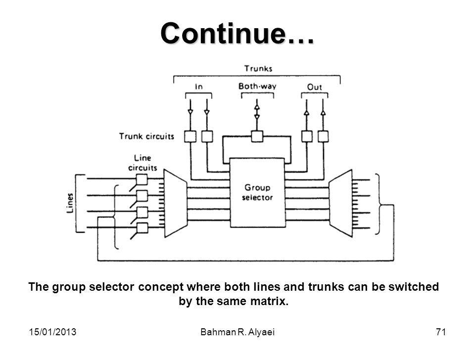 Continue… The group selector concept where both lines and trunks can be switched by the same matrix.