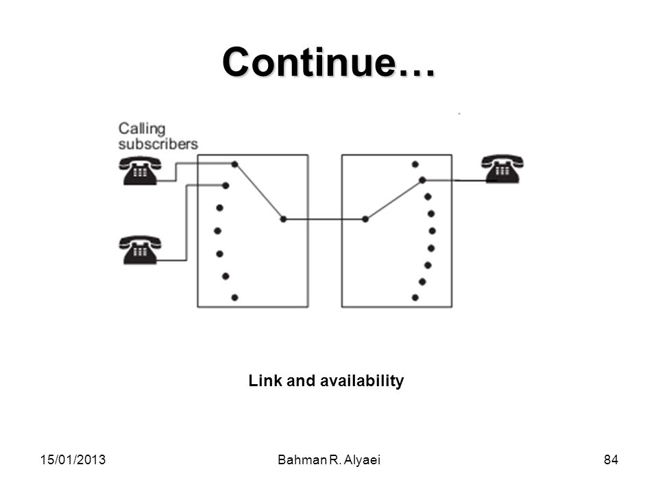 Continue… Link and availability 15/01/2013 Bahman R. Alyaei