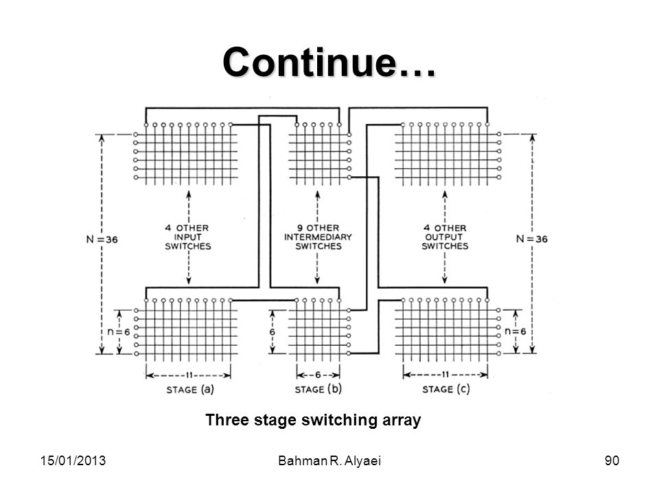 Continue… Three stage switching array 15/01/2013 Bahman R. Alyaei