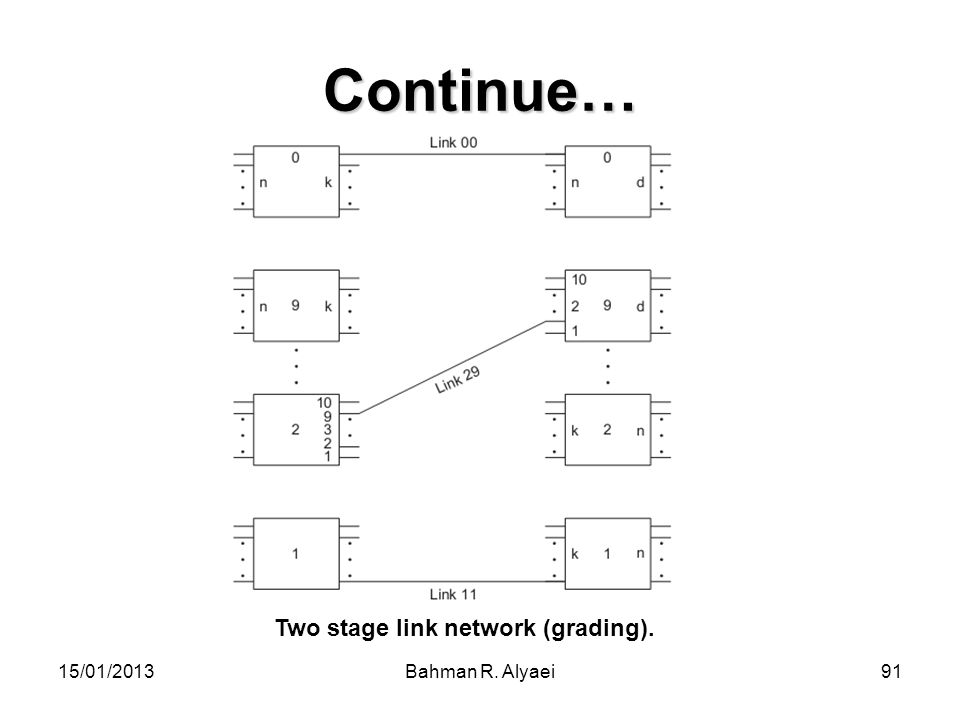 Continue… Two stage link network (grading). 15/01/2013