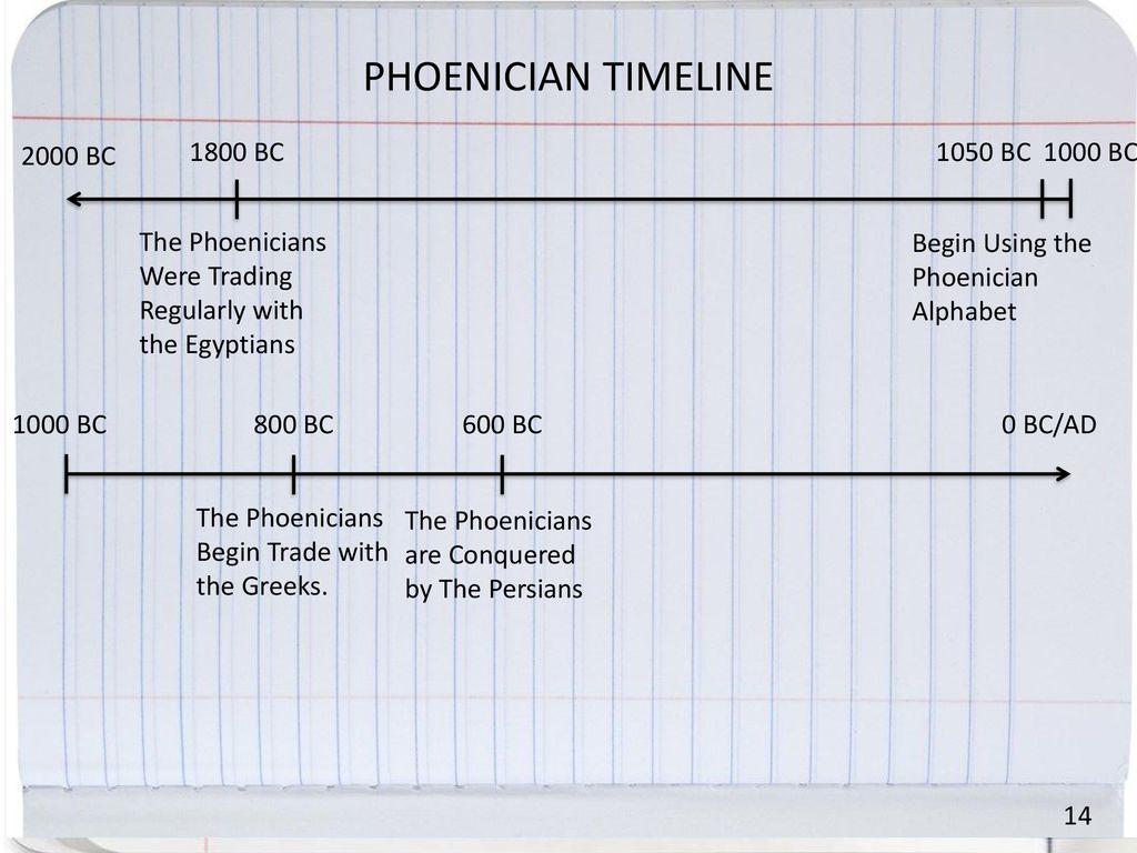 Phoenician Timeline