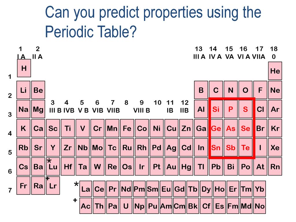 What Things Do I Have To Memorize In Ap Chem Ppt Download