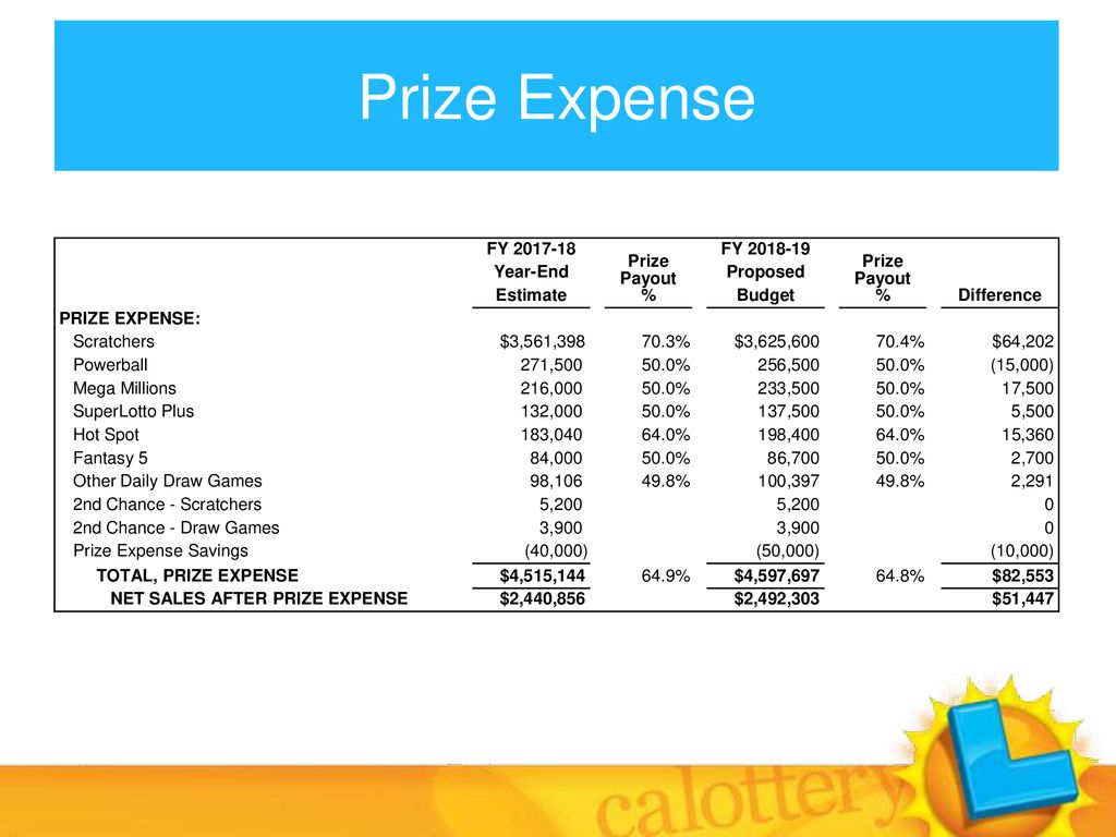 California State Lottery Commission - ppt download