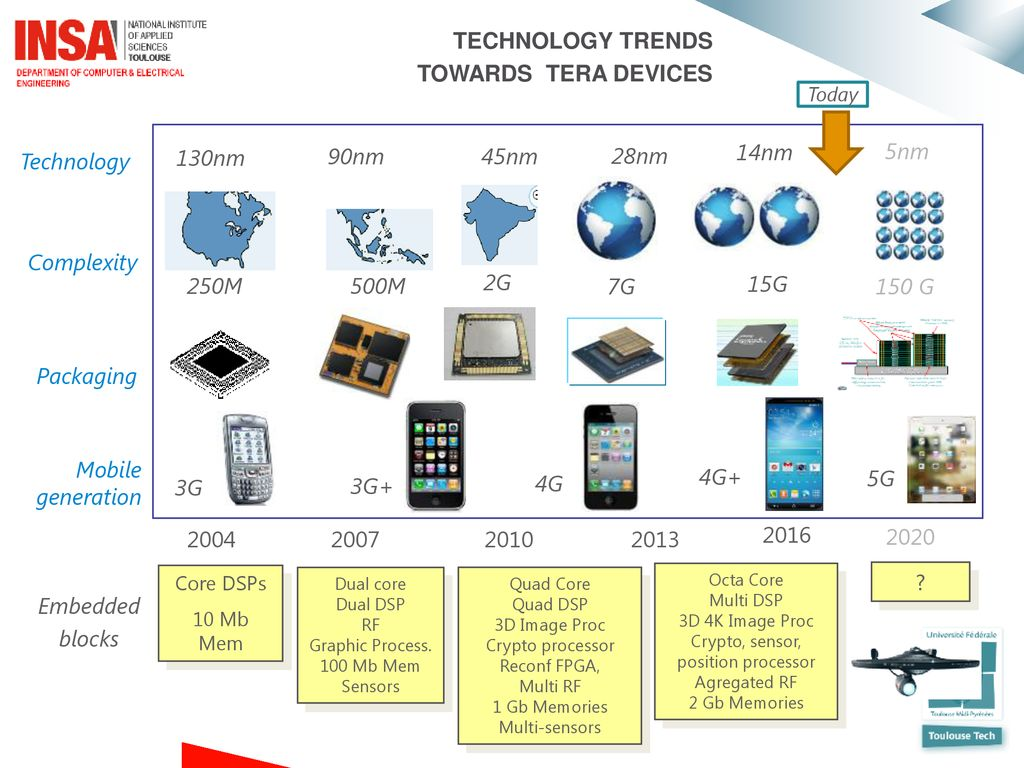 Future trends in nano-CMOS cell design - ppt download